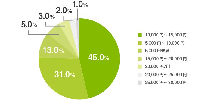 学資保険の保険料平均相場