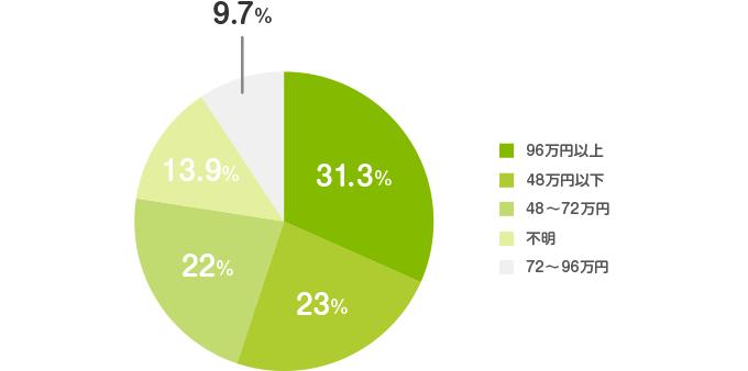 個人年金保険の平均受取額