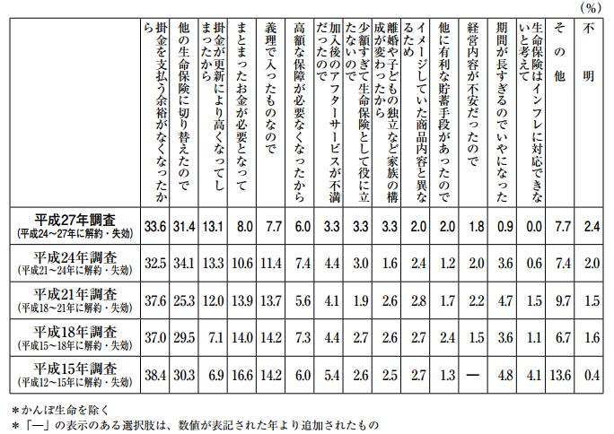 %e7%94%9f%e5%91%bd%e4%bf%9d%e9%99%ba%e3%81%ae%e8%a7%a3%e7%b4%84%e7%90%86%e7%94%b1