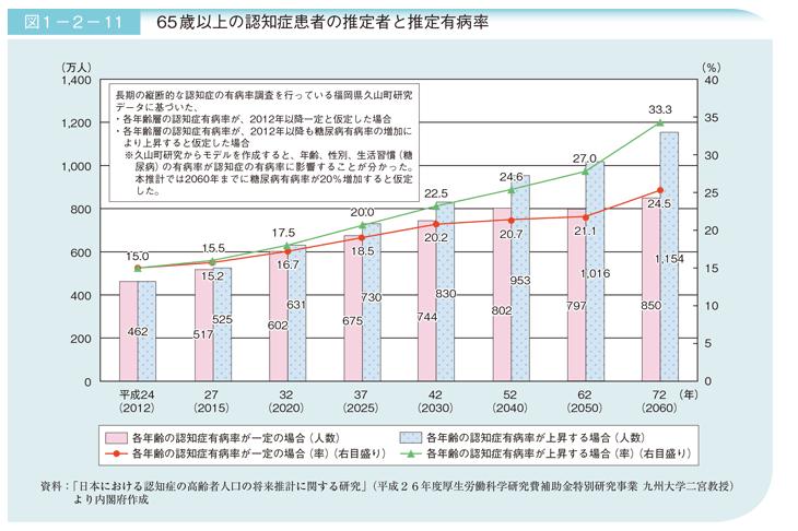 平成29年版高齢社会白書(概要版)